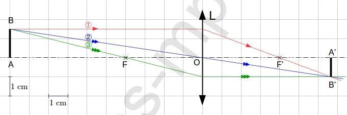 sos-mp.fr - Optique - Lentille convergente et objet réel - Exo1-schéma1a
