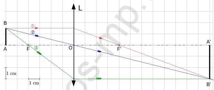 sos-mp.fr - Optique - Lentille convergente et objet réel - Exo1-schéma1b