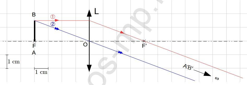 sos-mp.fr - Optique - Lentille convergente et objet réel - Exo1-schéma1c