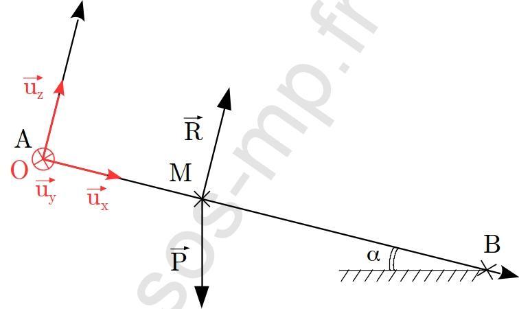sos-mp.fr - Mécanique - Le toboggan de la piscine - DM - schéma4