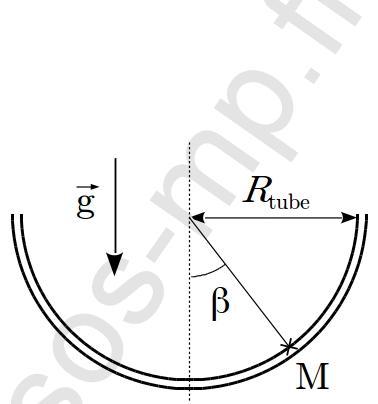 sos-mp.fr - Mécanique - Le toboggan de la piscine - DM - schéma2