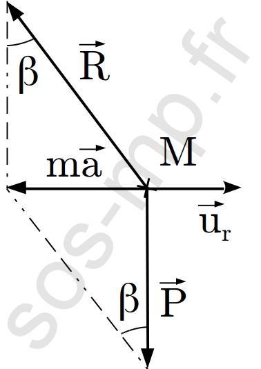 sos-mp.fr - Mécanique - Le toboggan de la piscine - DM - schéma7
