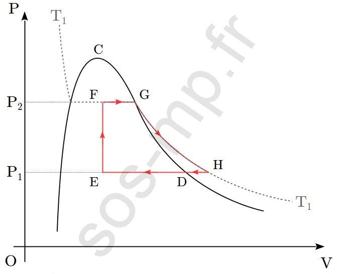 sos-mp.fr - BCPST1 - Thermodynamique - À partir d'un graphique - Ex3 - schéma1