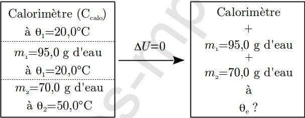 sos-mp.fr - BCPST1 - Thermodynamique - Méthode des mélanges - Ex2 - schéma1
