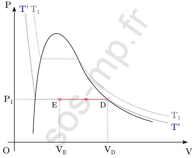 sos-mp.fr - BCPST1 - Thermodynamique - À partir d'un graphique - Ex3 - schéma2
