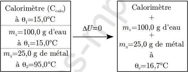 sos-mp.fr - BCPST1 - Thermodynamique - Méthode des mélanges - Ex2 - schéma2