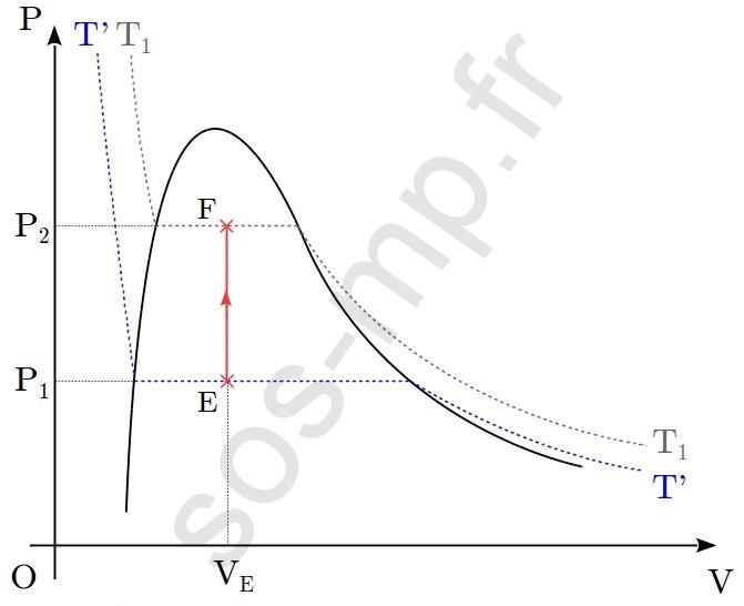 sos-mp.fr - BCPST1 - Thermodynamique - À partir d'un graphique - Ex3 - schéma3
