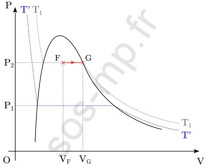sos-mp.fr - BCPST1 - Thermodynamique - À partir d'un graphique - Ex3 - schéma4