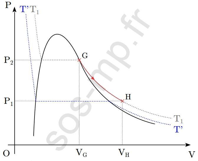 sos-mp.fr - BCPST1 - Thermodynamique - À partir d'un graphique - Ex3 - schéma5