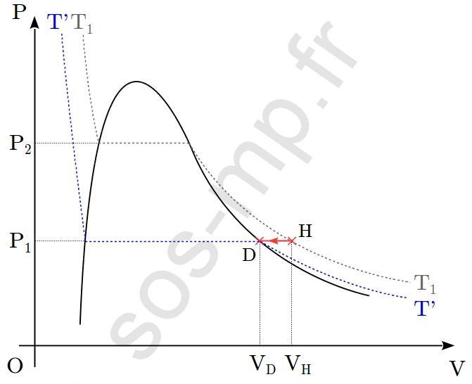 sos-mp.fr - BCPST1 - Thermodynamique - À partir d'un graphique - Ex3 - schéma6