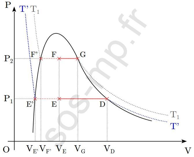 sos-mp.fr - BCPST1 - Thermodynamique - À partir d'un graphique - Ex3 - schéma7