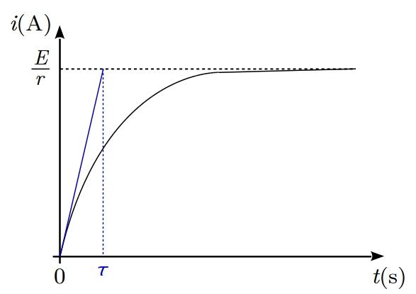 sos-mp.fr - BCPST2 - Électricité - Circuit RL parallèle - Ex5 - schéma7