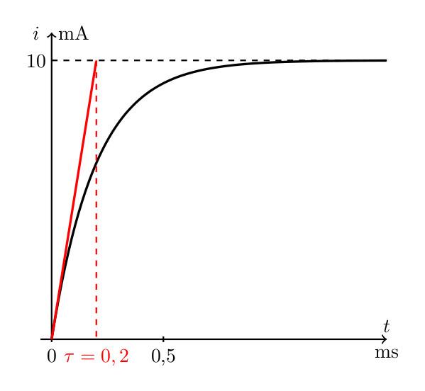 sos-mp.fr - BCPST2 - Électricité - Détermination expérimentale des paramètres d'un circuit RL - Ex4 - schéma4