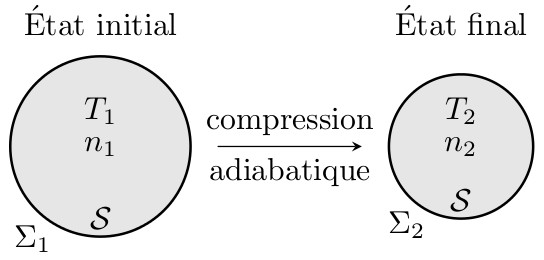 sos-mp.fr - BCPST2 - Thermodynamique - Calcul du travail lors d'une transformation adiabatique - Ex1 - schéma1