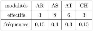 sos-mp.fr - L1Bio - Biostatistique - Différentes causes de blessures - Ex1 - schéma2