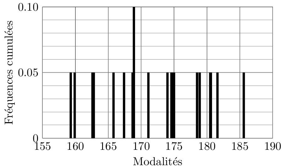 sos-mp.fr - LAS1 - Biostatistique - Données physiologiques - Ex3 - schéma10