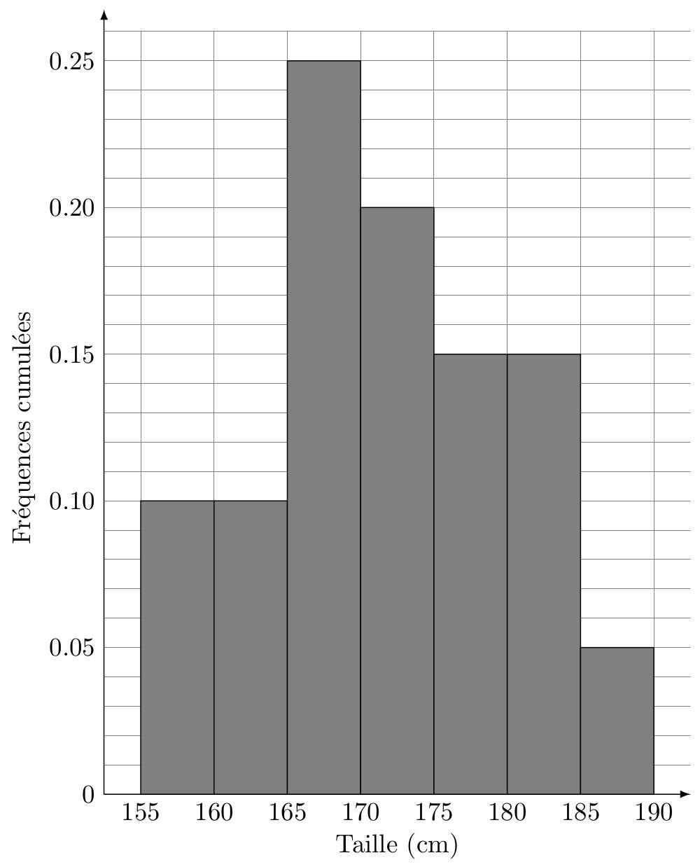 sos-mp.fr - LAS1 - Biostatistique - Données physiologiques - Ex3 - schéma12