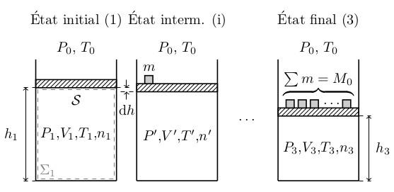 sos-mp.fr - BCPST2 - Thermodynamique - Compression monotherme d'un gaz parfait - Ex3 - schéma2