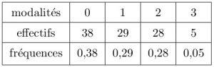 sos-mp.fr - LAS1 - Biostatistique - Différentes réactions à un allergène - Ex2 - schéma2