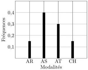 sos-mp.fr - L1Bio - Biostatistique - Différentes causes de blessures - Ex1 - schéma3