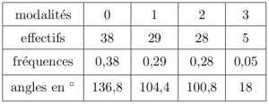 sos-mp.fr - LAS1 - Biostatistique - Différentes réactions à un allergène - Ex2 - schéma4