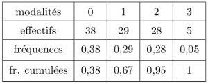 sos-mp.fr - LAS1 - Biostatistique - Différentes réactions à un allergène - Ex2 - schéma6